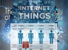 The Internet Of Things According
